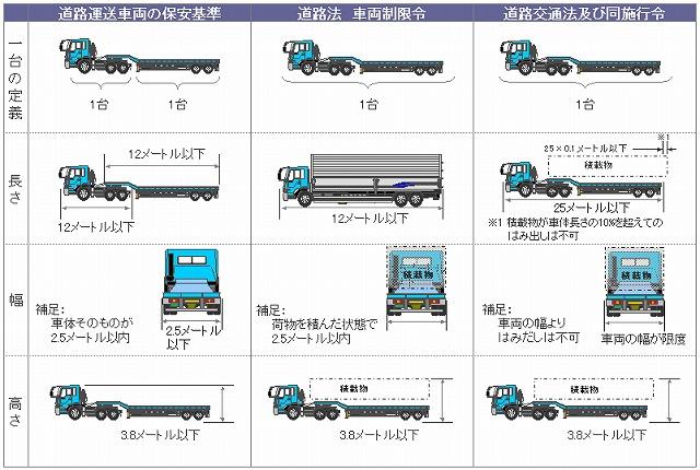 自転車の 自転車 車道 歩道 法律 : 車両の大きさについて - SANKYU ...
